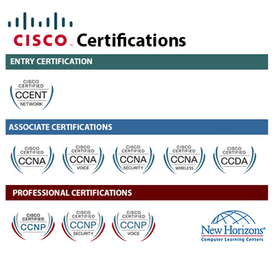 CISCO Certification Paths at New Horizons Des Moines